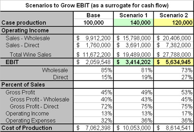 Scenario example: Building cash by building EBIT (a cash flow surrogate).