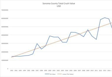 Figure 1 -Growth in economic value: grape crush as proxy